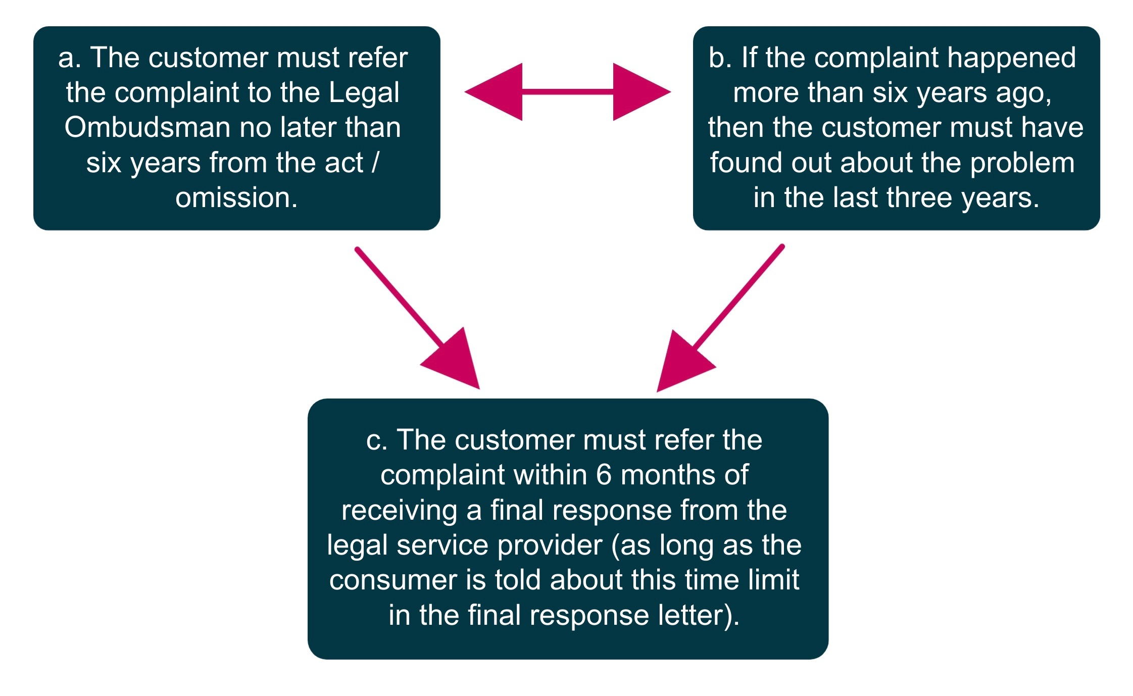 diagram on investigating complaints